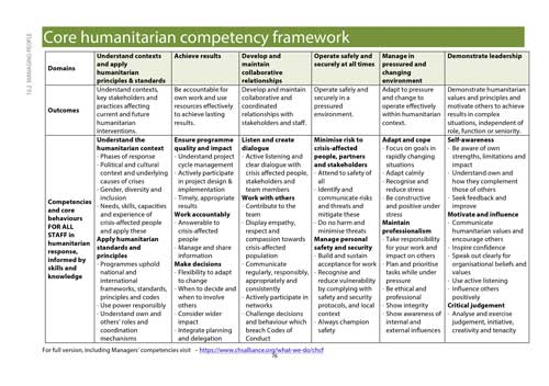 All In Diary page for the Core Humanitarian Competencies Framework (CHCF)